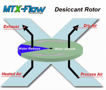 Xflow Diagram
